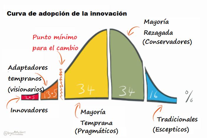 curva difusión innovaciones, Rogers