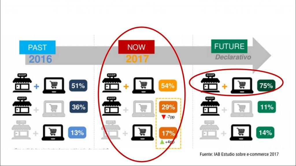 futuro del retail y compras digitales