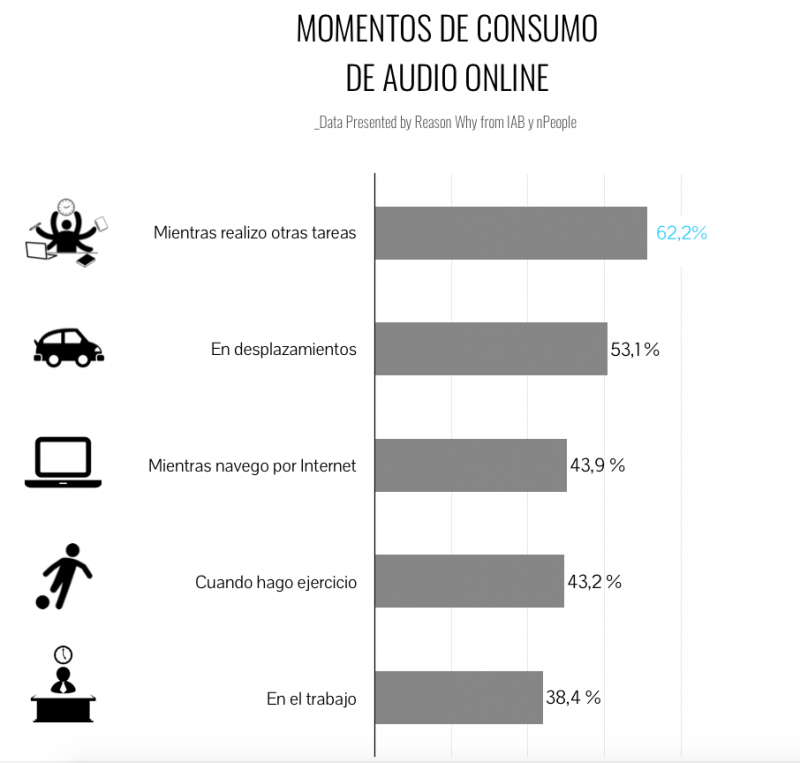 consumo-audio online-streaming-tendencia
